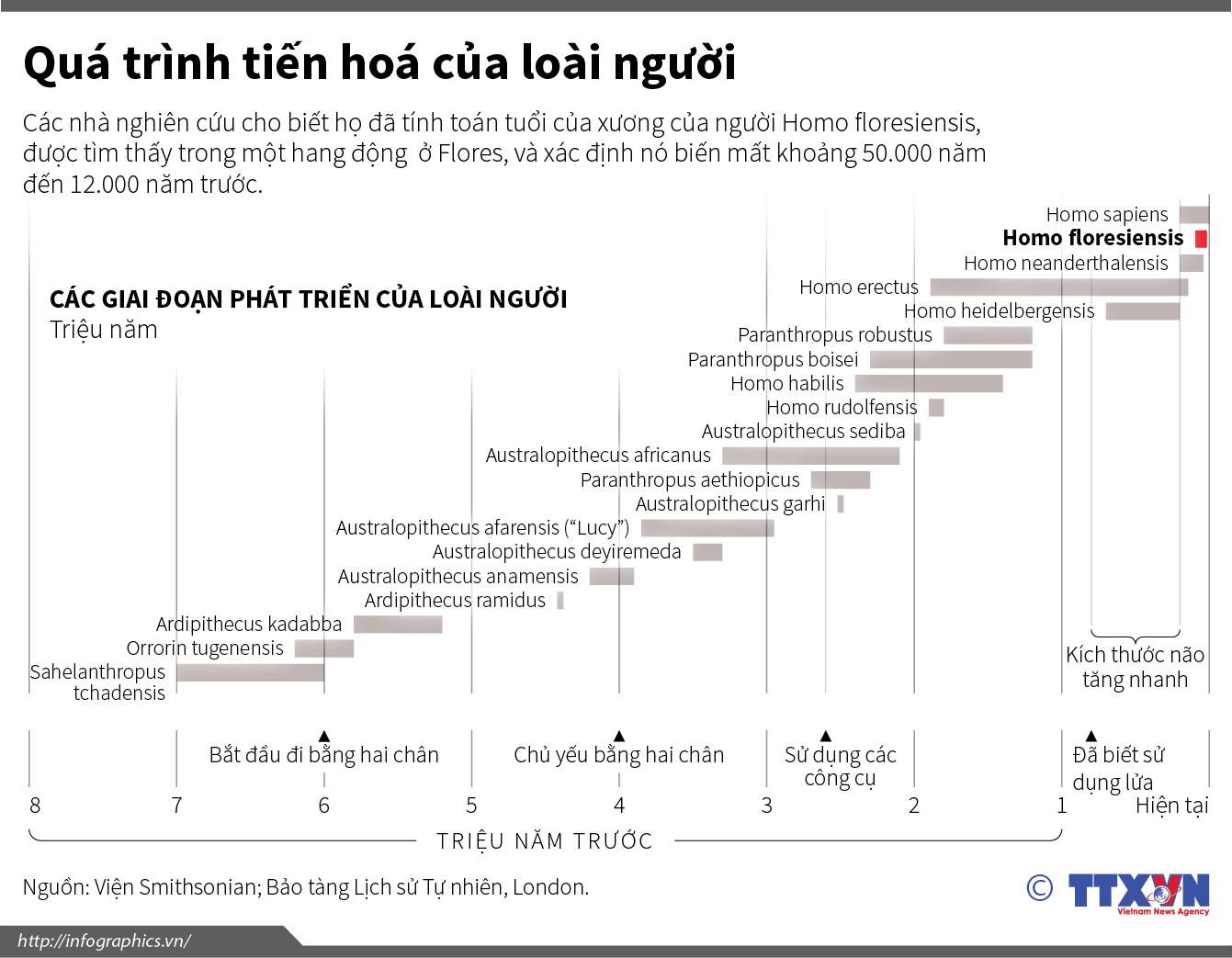 infographics_tienhoacualoainguoi.jpg