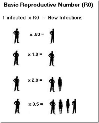 Hiểu đúng về hệ số lan truyền R0 trong dịch corona: Đừng để những con số đánh lừa bạn - Ảnh 3.